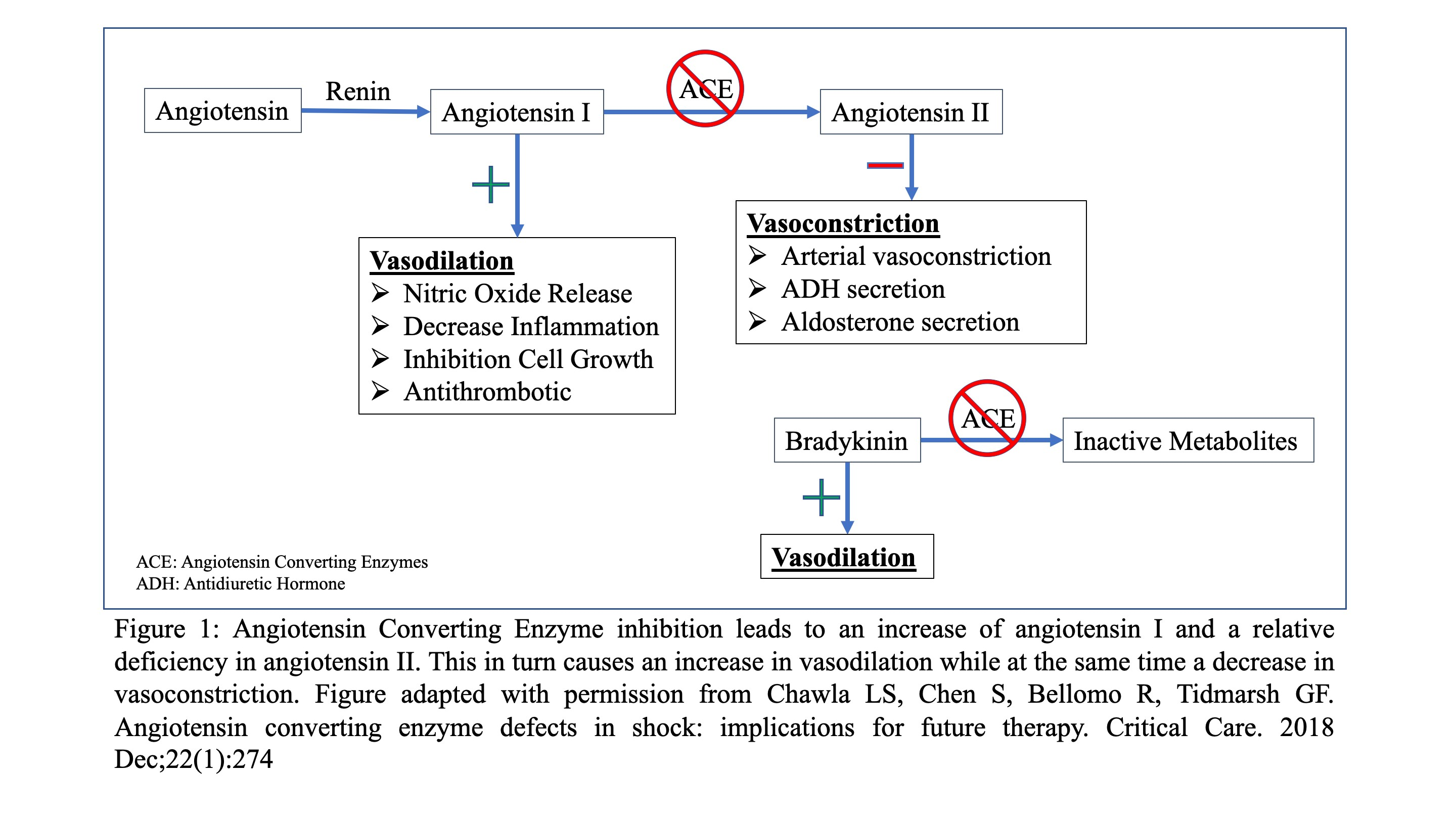 ACEP // Angiotensin II: A new tool in the management of