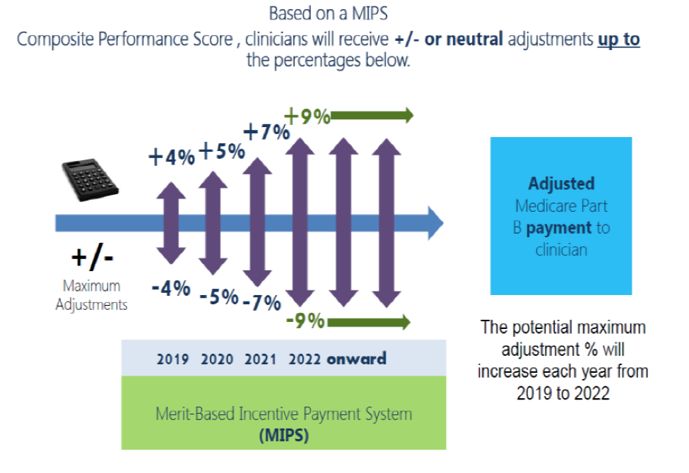 Merit-Based Incentive Payment System Chart